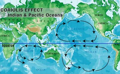 Oceanic Trade winds