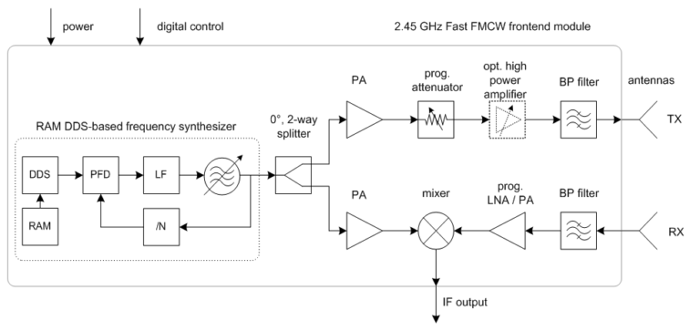 fmcw radar thesis Frequency-modulated continuous-wave (fmcw) radars achieve similar results using much in fmcw radar, the signal generated by the radar is split into two parts a small portion is allowed to.