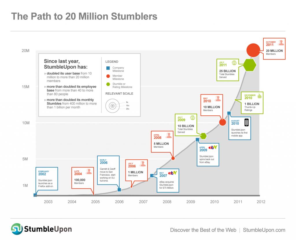 Stumble Upon 20 Million users statistics