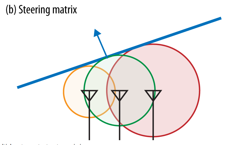 Figure 5 Steering matrix applied, beam formed.
