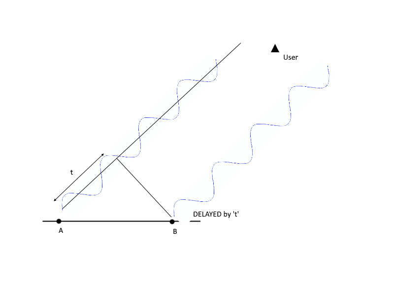 Figure 3 Concept of Phase delay