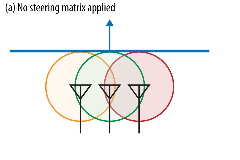 Figure 4 No steering matrix applied, no phase change