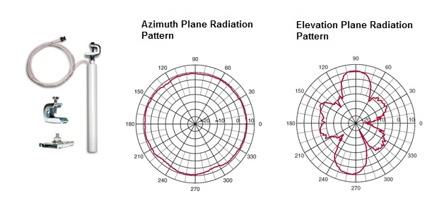 Figure 2 Omnidirectional antenna radiation pattern