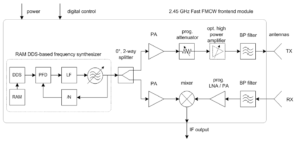 FMCW radar block diagram
