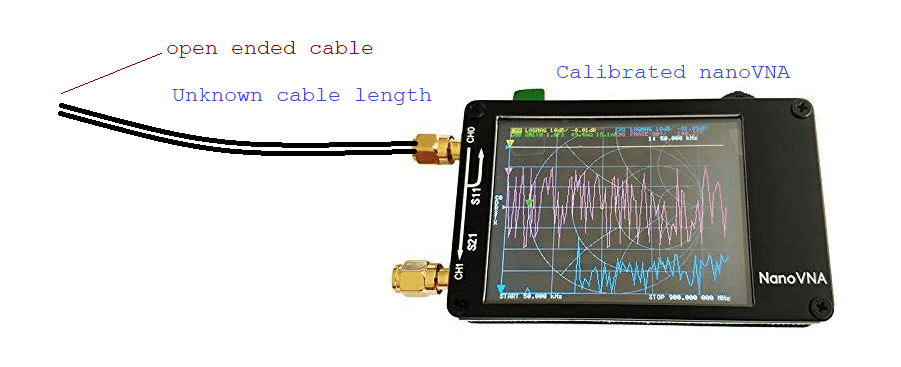 cable length measurement with vna