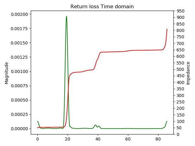 nanovna impedance profile script