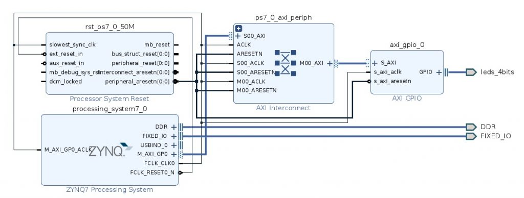 Petalinux with zynq